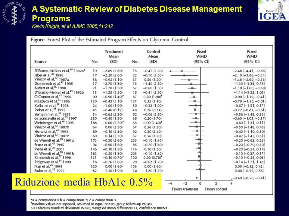 Riduzione media HbA1c 0.51% 41 RCT 1990 - 2009 7013 adulti DM1 - DM2 N: 31-1665 Età media: 57,6 Durata: 1,5 - 48 mesi USA, Canada, Europa Asia