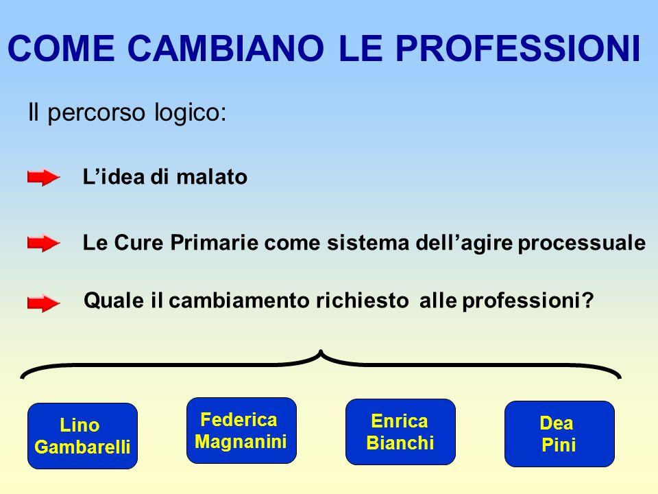 COME CAMBIANO LE PROFESSIONI Il percorso logico: Lidea di malato Le Cure Primarie come sistema dellagire processuale Quale il cambiamento richiesto alle professioni.