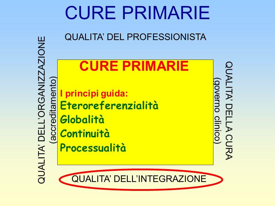 QUALITA DEL PROFESSIONISTA QUALITA DELLORGANIZZAZIONE (accreditamento) QUALITA DELLA CURA (governo clinico) CURE PRIMARIE I principi guida: Eteroreferenzialità Globalità Continuità Processualità QUALITA DELLINTEGRAZIONE CURE PRIMARIE