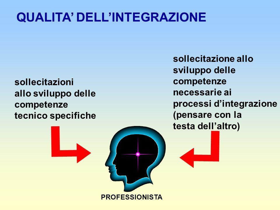 sollecitazioni allo sviluppo delle competenze tecnico specifiche sollecitazione allo sviluppo delle competenze necessarie ai processi dintegrazione (pensare con la testa dellaltro) PROFESSIONISTA QUALITA DELLINTEGRAZIONE