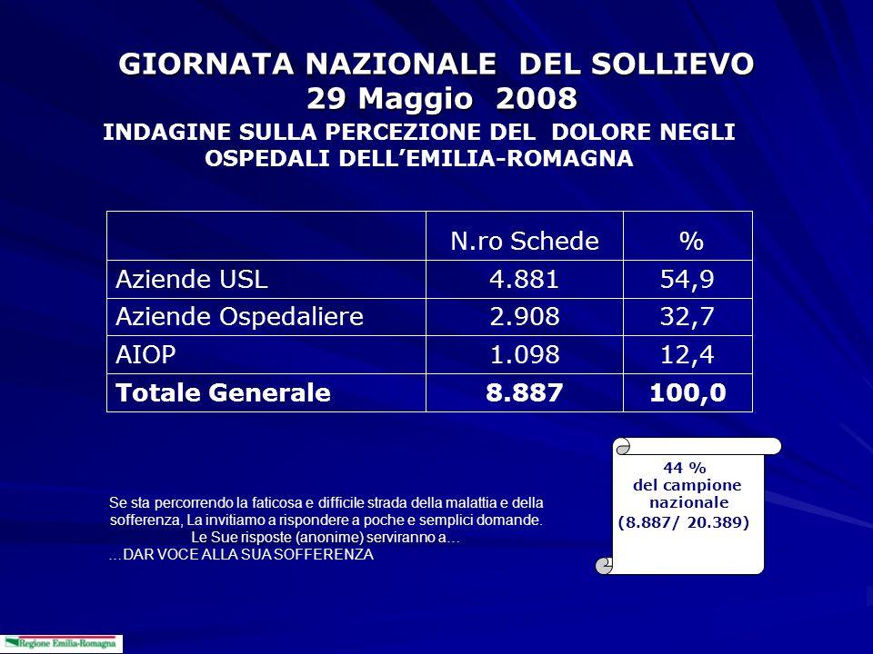 GIORNATA NAZIONALE DEL SOLLIEVO 29 Maggio 2008 INDAGINE SULLA PERCEZIONE DEL DOLORE NEGLI OSPEDALI DELLEMILIA-ROMAGNA 100,08.887Totale Generale 12,41.