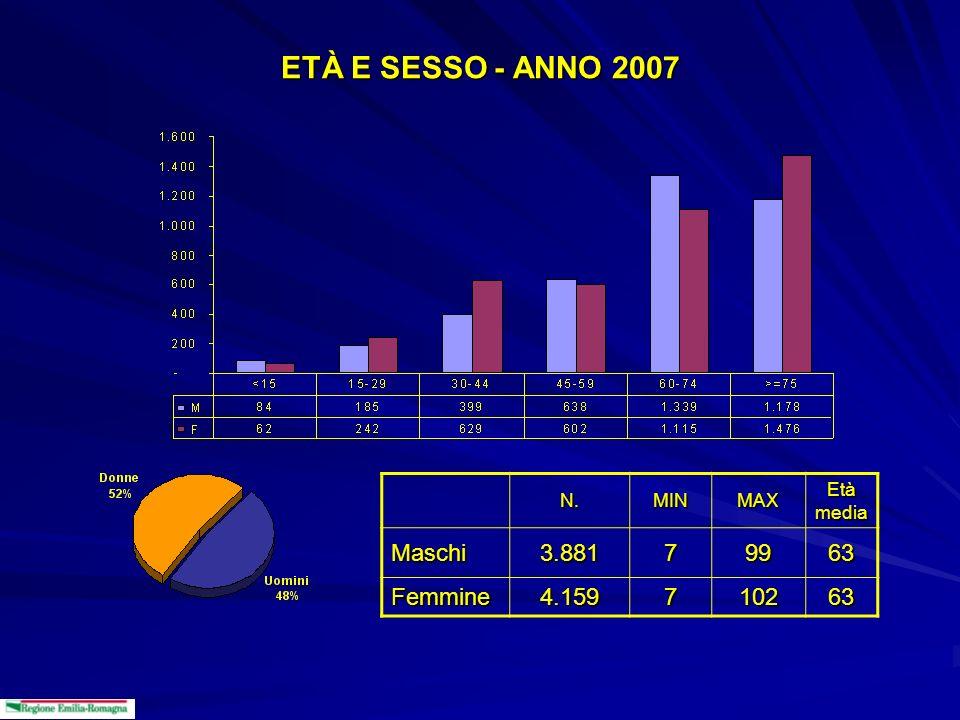 ETÀ E SESSO - ANNO 2007 N.MINMAX Età media Maschi3.88179963 Femmine4.159710263