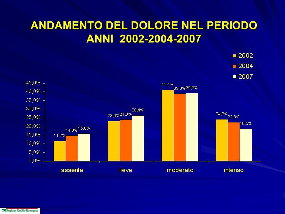 DOLORE E AREA DI RICOVERO AssenteLieveModeratoIntenso n%n%n%n% Precedente rilevazione % Chirurgic a 32313.5%72430.3%970 40.6 % 37415.6% 19,9% Medica71217.0%97623.4%1601 38.3 % 88821.3% 27,3% Oncologic a 10019.4%15630.3%190 36.9 % 6913.4% 19,5% Totale 1.13 5 16.0%1.85626.2% 2.76 1 39.0 % 1.33118.8% Chi 2 =83.8 g.l.=6 p<0.0001 Indagine del 29 Maggio 2007