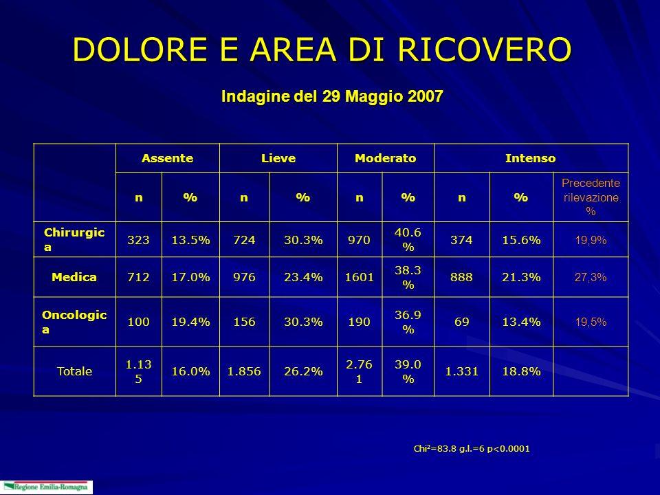 DOLORE E AREA DI RICOVERO AssenteLieveModeratoIntenso n%n%n%n% Precedente rilevazione % Chirurgic a 32313.5%72430.3%970 40.6 % 37415.6% 19,9% Medica71