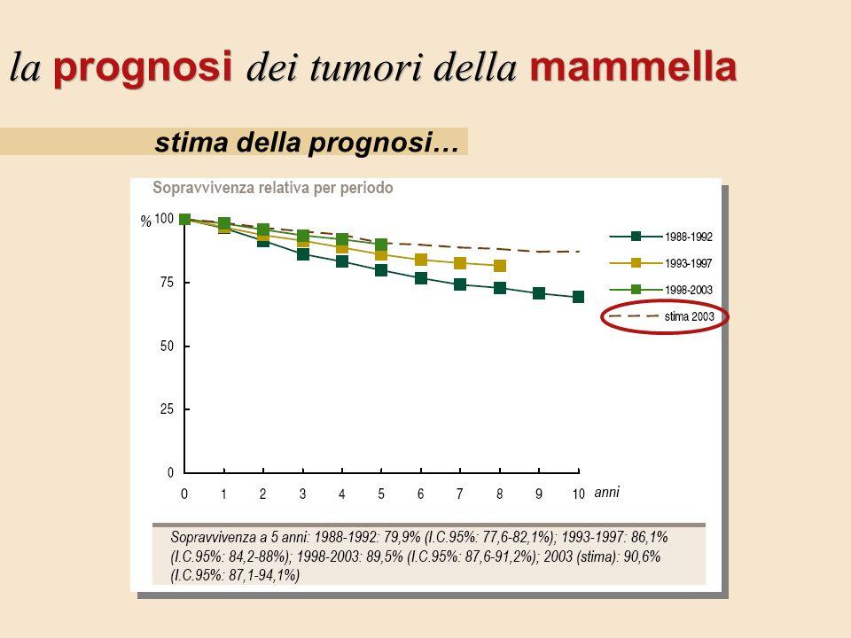 stima della prognosi… la prognosi dei tumori della mammella