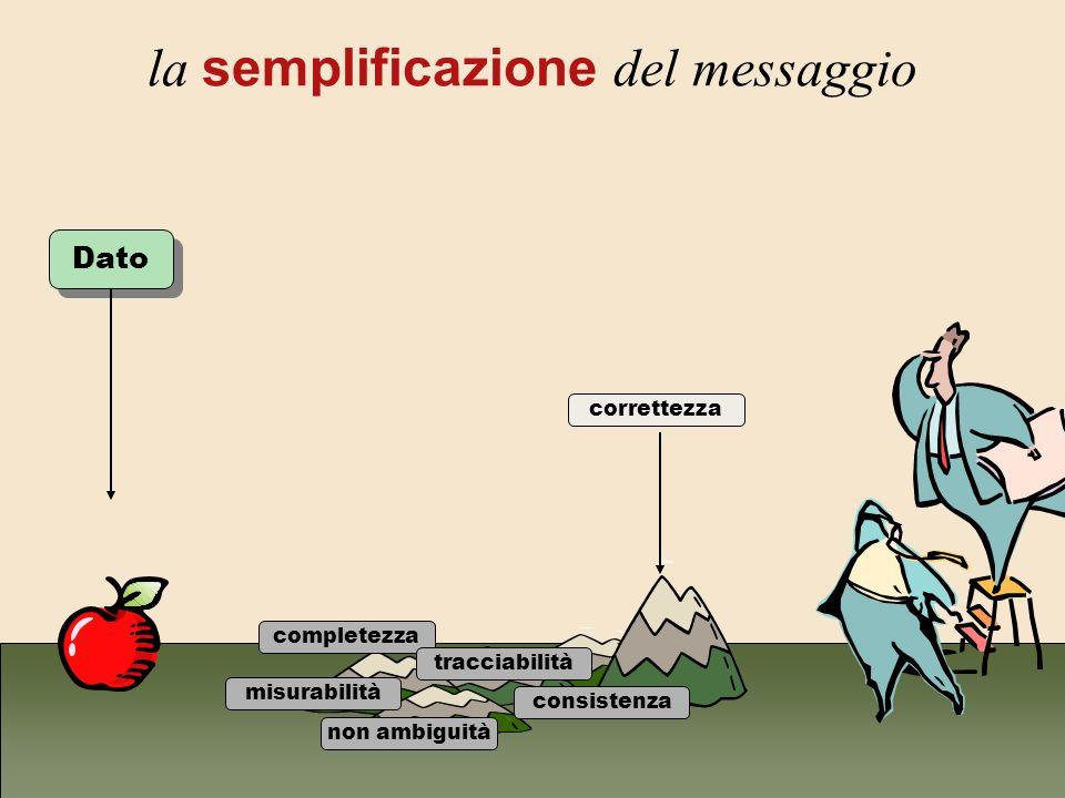 la semplificazione del messaggio Dato misurabilità completezza tracciabilità non ambiguità consistenza correttezza