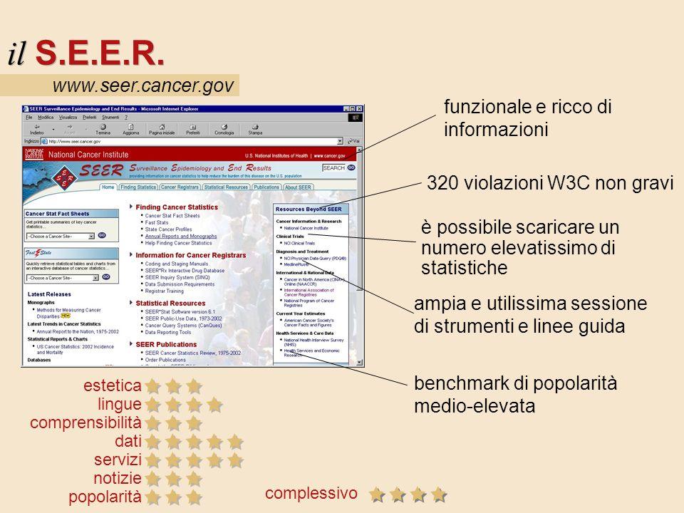 www.seer.cancer.gov il S.E.E.R. estetica lingue comprensibilità dati servizi notizie popolarità funzionale e ricco di informazioni 320 violazioni W3C