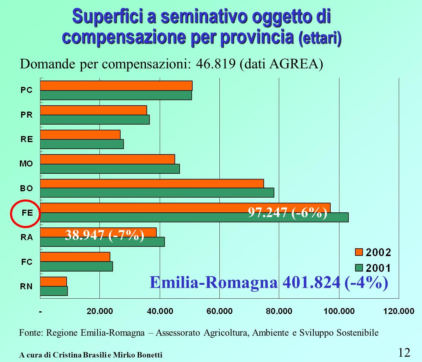 Superfici a seminativo oggetto di compensazione per provincia (ettari) 12 Fonte: Regione Emilia-Romagna – Assessorato Agricoltura, Ambiente e Sviluppo Sostenibile A cura di Cristina Brasili e Mirko Bonetti Domande per compensazioni: 46.819 (dati AGREA) 97.247 (-6%) 38.947 (-7%) Emilia-Romagna 401.824 (-4%)