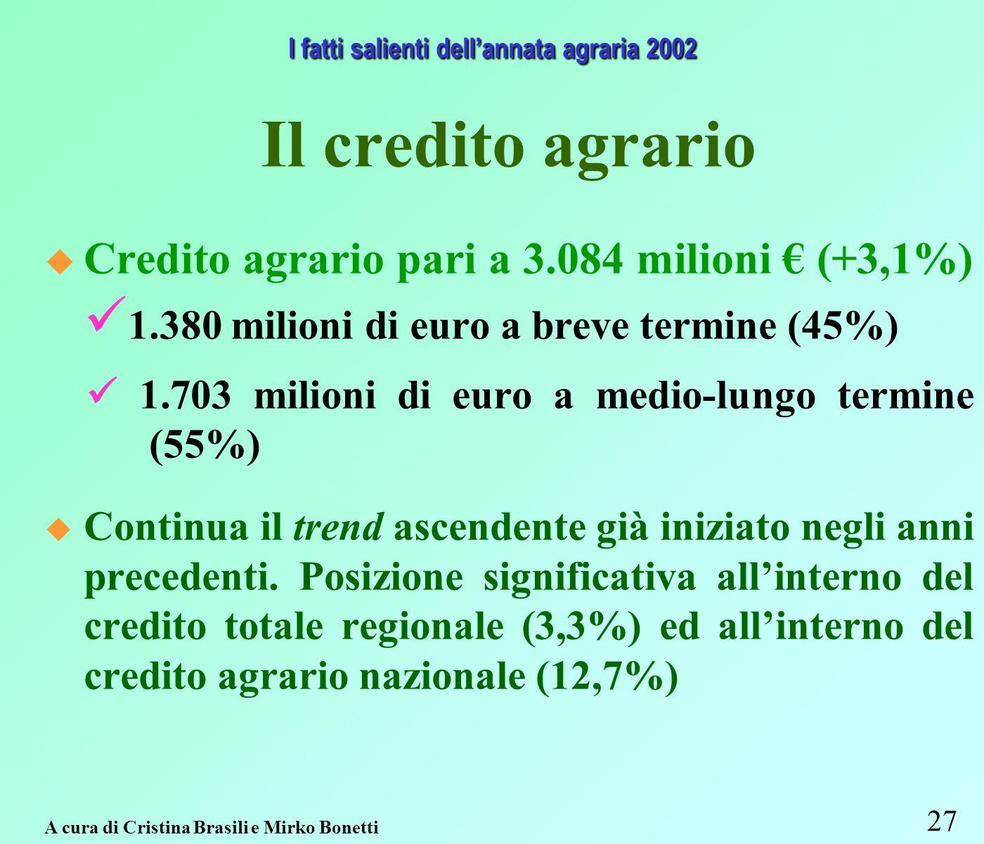 27 Il credito agrario Credito agrario pari a 3.084 milioni (+3,1%) 1.380 milioni di euro a breve termine (45%) 1.703 milioni di euro a medio-lungo termine (55%) Continua il trend ascendente già iniziato negli anni precedenti.