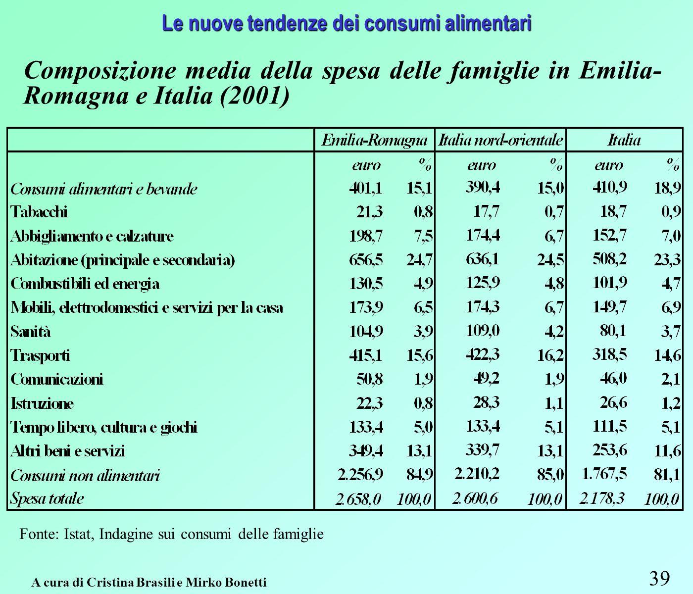 39 Le nuove tendenze dei consumi alimentari Composizione media della spesa delle famiglie in Emilia- Romagna e Italia (2001) Fonte: Istat, Indagine sui consumi delle famiglie A cura di Cristina Brasili e Mirko Bonetti