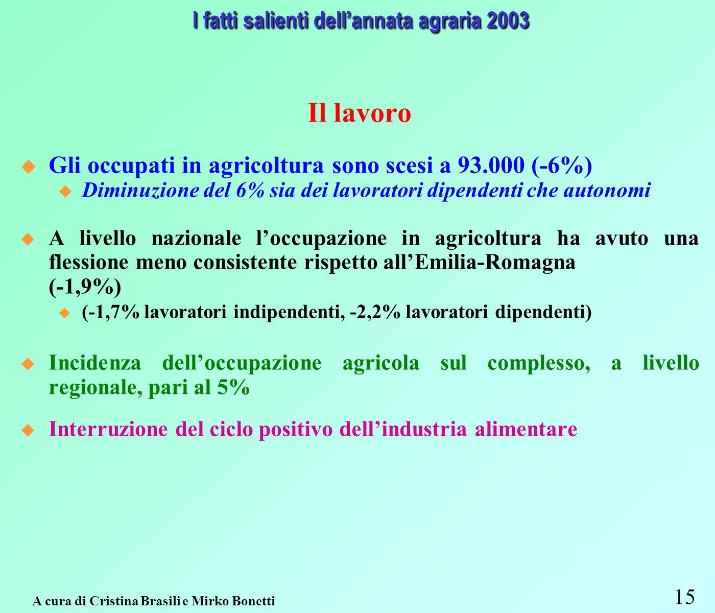 15 A cura di Cristina Brasili e Mirko Bonetti I fatti salienti dellannata agraria 2003 Il lavoro Gli occupati in agricoltura sono scesi a 93.000 (-6%) u Diminuzione del 6% sia dei lavoratori dipendenti che autonomi A livello nazionale loccupazione in agricoltura ha avuto una flessione meno consistente rispetto allEmilia-Romagna (-1,9%) u (-1,7% lavoratori indipendenti, -2,2% lavoratori dipendenti) Incidenza delloccupazione agricola sul complesso, a livello regionale, pari al 5% Interruzione del ciclo positivo dellindustria alimentare
