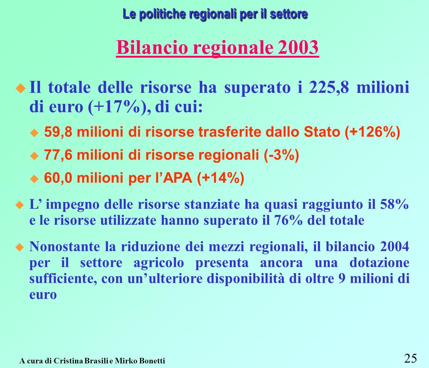 25 A cura di Cristina Brasili e Mirko Bonetti Le politiche regionali per il settore Bilancio regionale 2003 Il totale delle risorse ha superato i 225,8 milioni di euro (+17%), di cui: 59,8 milioni di risorse trasferite dallo Stato (+126%) 77,6 milioni di risorse regionali (-3%) 60,0 milioni per lAPA (+14%) L impegno delle risorse stanziate ha quasi raggiunto il 58% e le risorse utilizzate hanno superato il 76% del totale Nonostante la riduzione dei mezzi regionali, il bilancio 2004 per il settore agricolo presenta ancora una dotazione sufficiente, con unulteriore disponibilità di oltre 9 milioni di euro