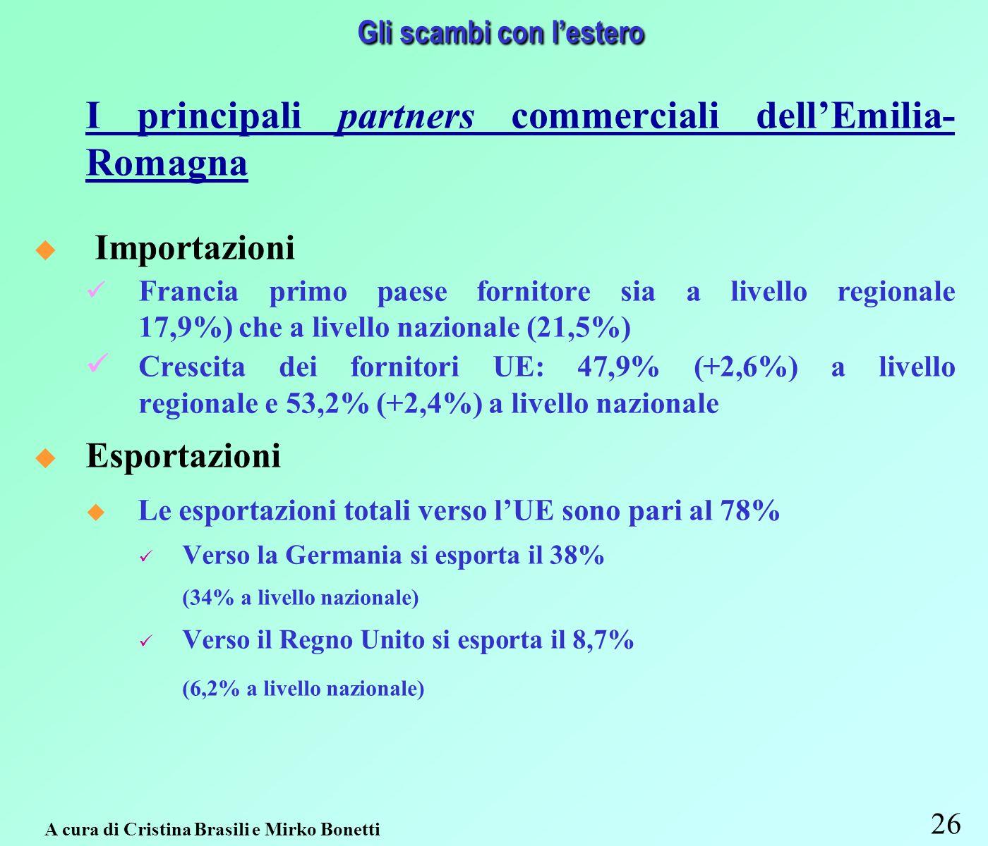 26 A cura di Cristina Brasili e Mirko Bonetti Gli scambi con lestero I principali partners commerciali dellEmilia- Romagna Importazioni Francia primo paese fornitore sia a livello regionale 17,9%) che a livello nazionale (21,5%) Crescita dei fornitori UE: 47,9% (+2,6%) a livello regionale e 53,2% (+2,4%) a livello nazionale Esportazioni u Le esportazioni totali verso lUE sono pari al 78% Verso la Germania si esporta il 38% (34% a livello nazionale) Verso il Regno Unito si esporta il 8,7% (6,2% a livello nazionale)