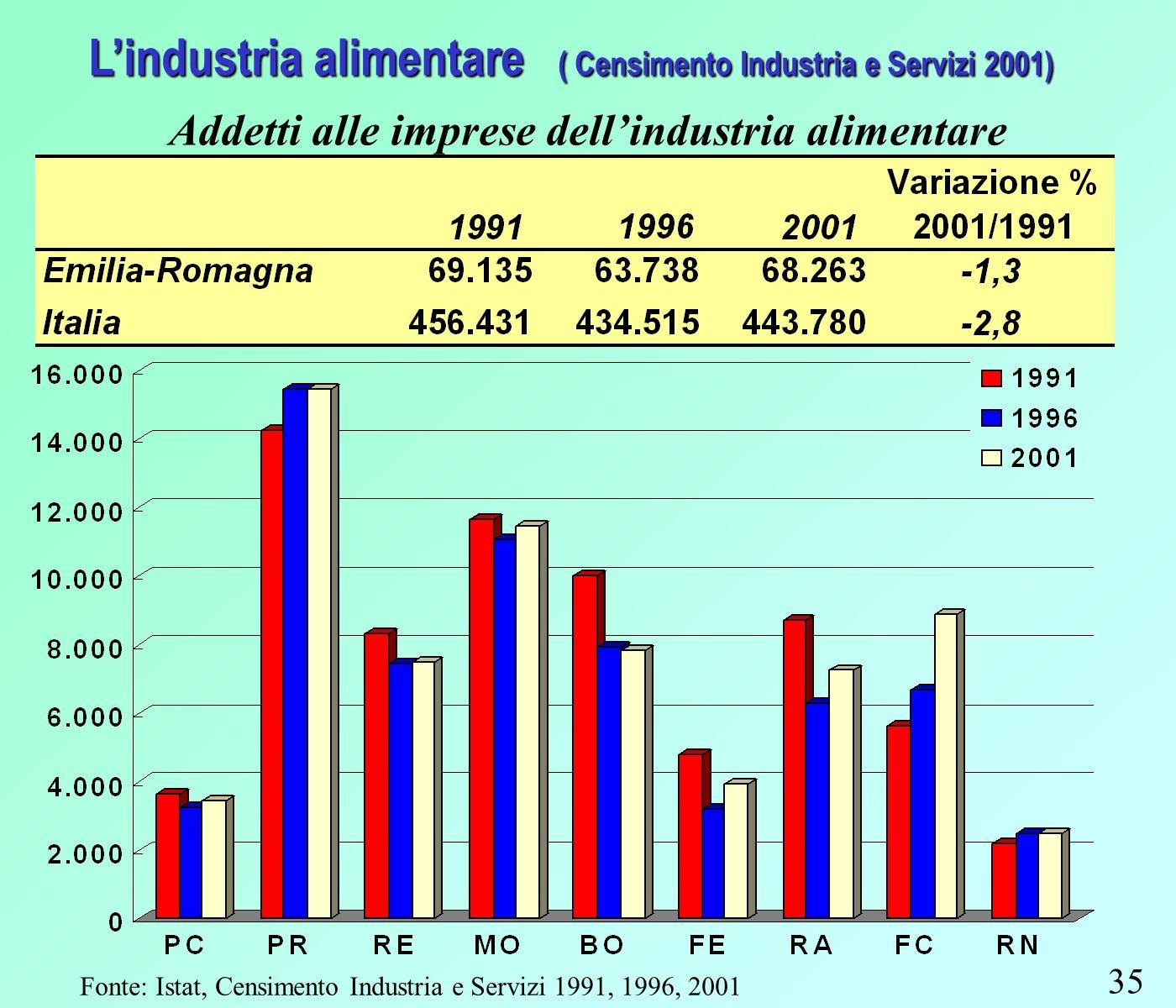 35 Lindustria alimentare ( Censimento Industria e Servizi 2001) Addetti alle imprese dellindustria alimentare Fonte: Istat, Censimento Industria e Servizi 1991, 1996, 2001