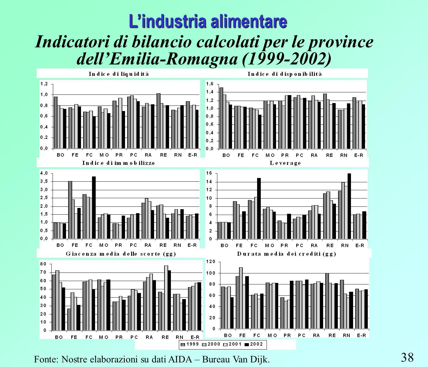 38 Lindustria alimentare Indicatori di bilancio calcolati per le province dellEmilia-Romagna (1999-2002) Fonte: Nostre elaborazioni su dati AIDA – Bureau Van Dijk.