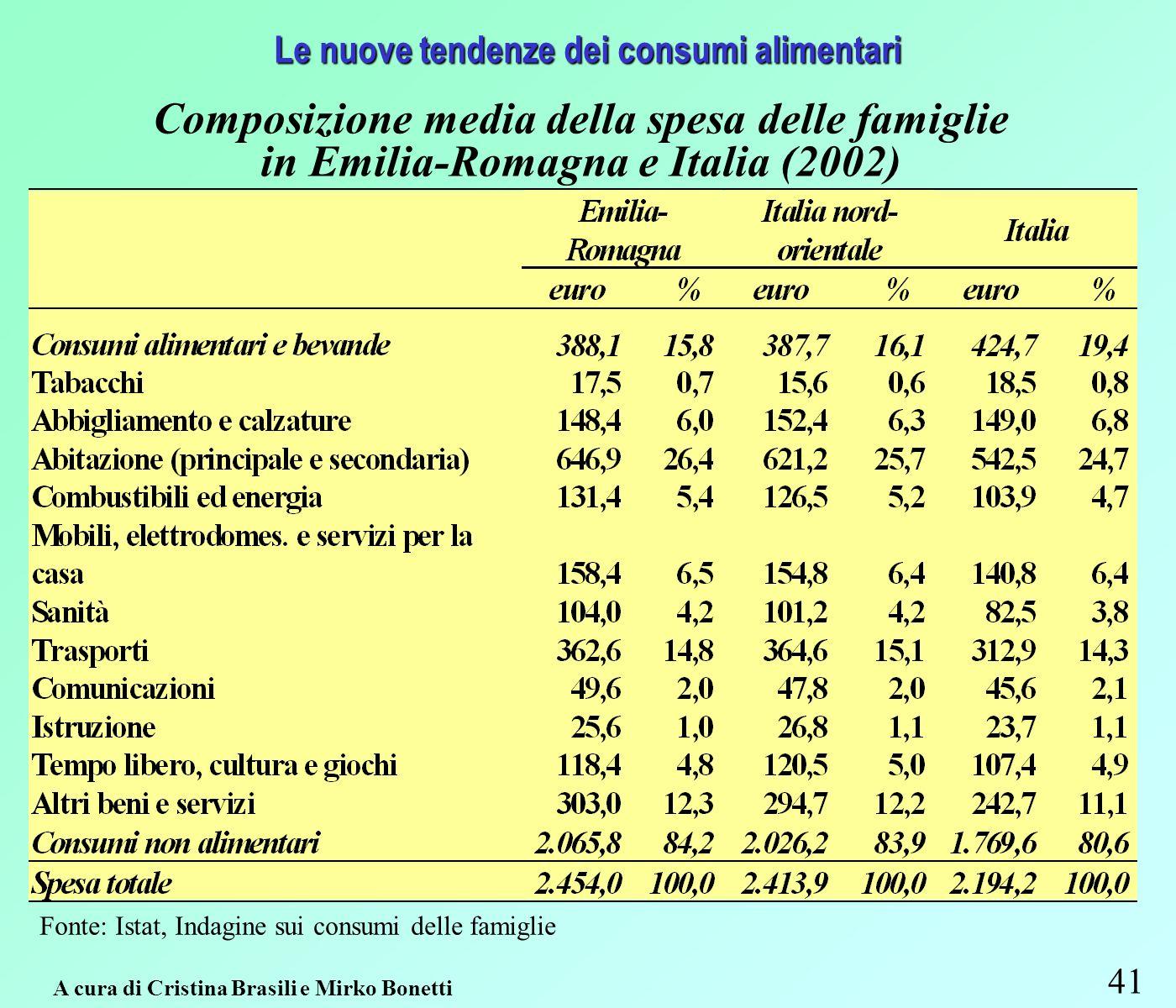 41 A cura di Cristina Brasili e Mirko Bonetti Le nuove tendenze dei consumi alimentari Composizione media della spesa delle famiglie in Emilia-Romagna e Italia (2002) Fonte: Istat, Indagine sui consumi delle famiglie