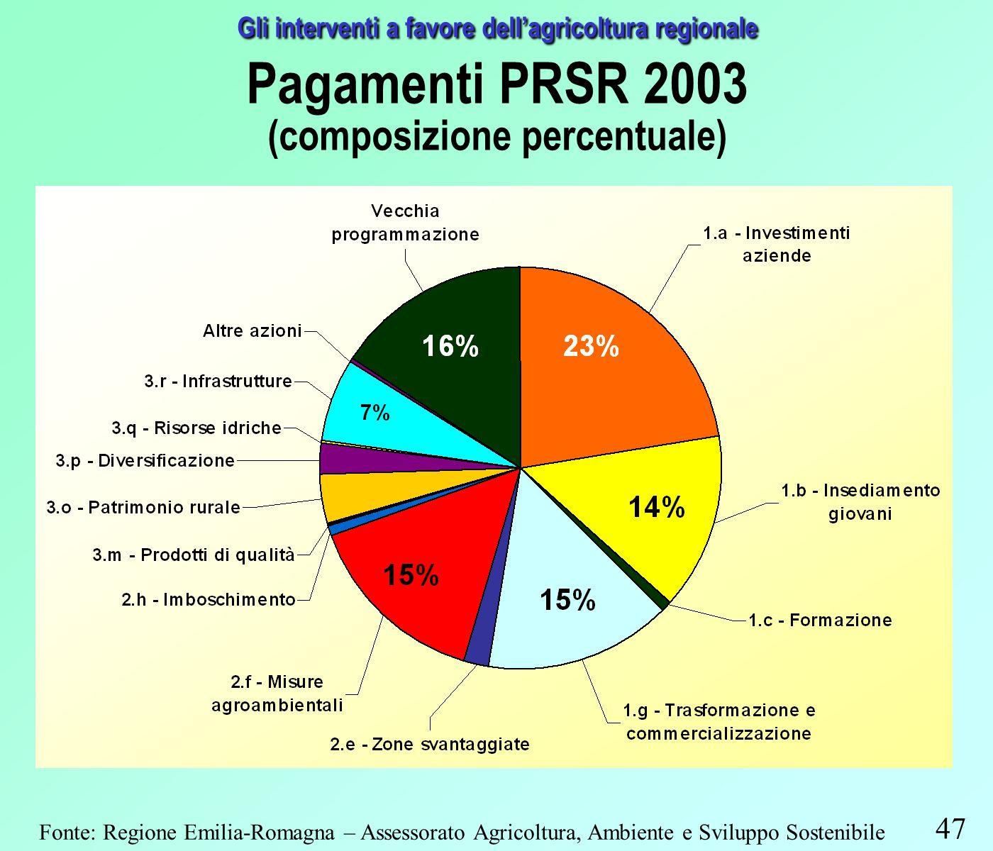 47 Gli interventi a favore dellagricoltura regionale Pagamenti PRSR 2003 (composizione percentuale) Fonte: Regione Emilia-Romagna – Assessorato Agricoltura, Ambiente e Sviluppo Sostenibile