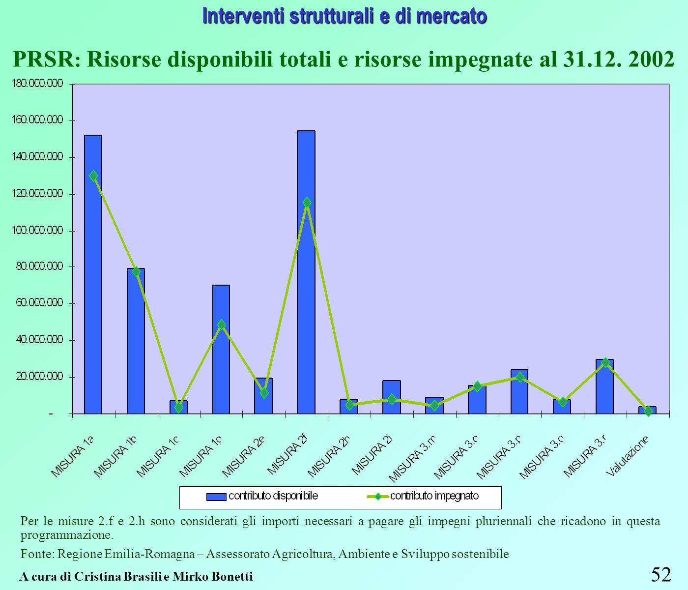 52 Interventi strutturali e di mercato A cura di Cristina Brasili e Mirko Bonetti PRSR : Risorse disponibili totali e risorse impegnate al 31.12.
