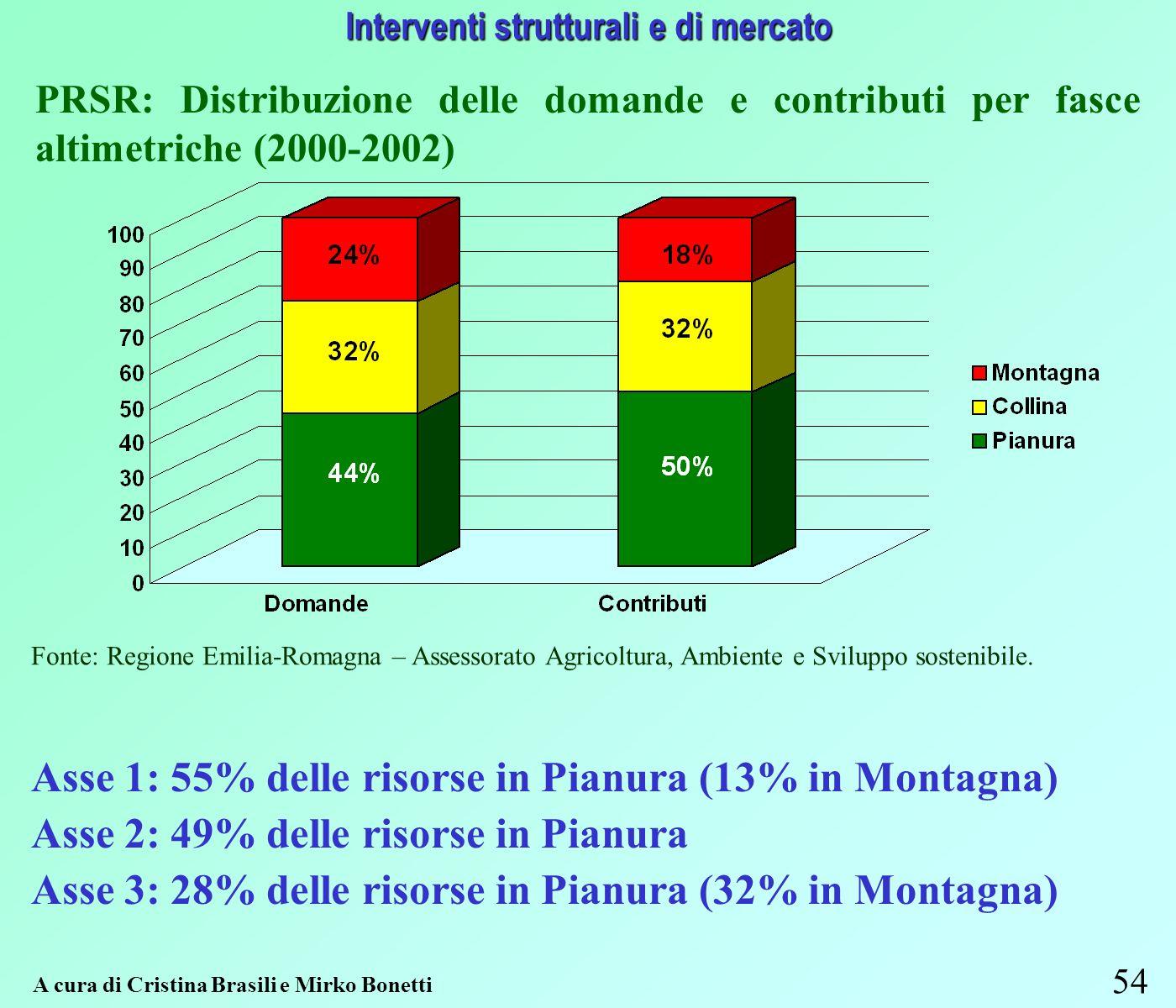 54 Interventi strutturali e di mercato A cura di Cristina Brasili e Mirko Bonetti Fonte: Regione Emilia-Romagna – Assessorato Agricoltura, Ambiente e Sviluppo sostenibile.