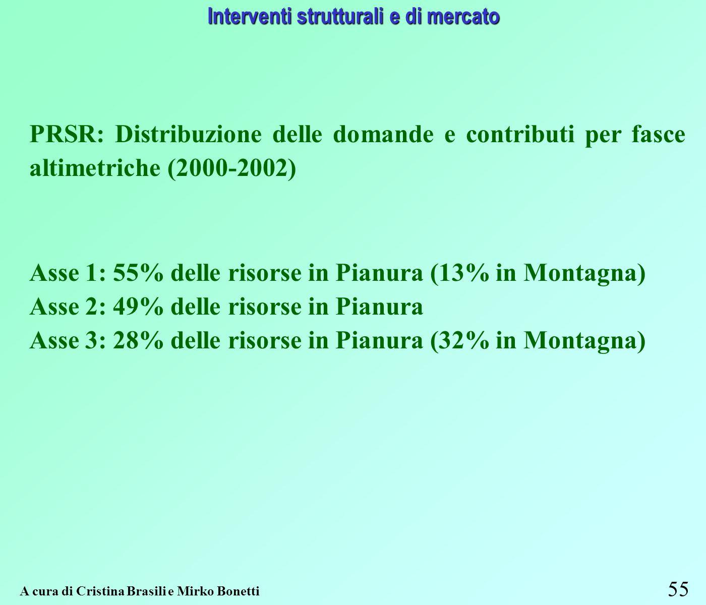 55 Interventi strutturali e di mercato A cura di Cristina Brasili e Mirko Bonetti PRSR: Distribuzione delle domande e contributi per fasce altimetriche (2000-2002) Asse 1: 55% delle risorse in Pianura (13% in Montagna) Asse 2: 49% delle risorse in Pianura Asse 3: 28% delle risorse in Pianura (32% in Montagna)