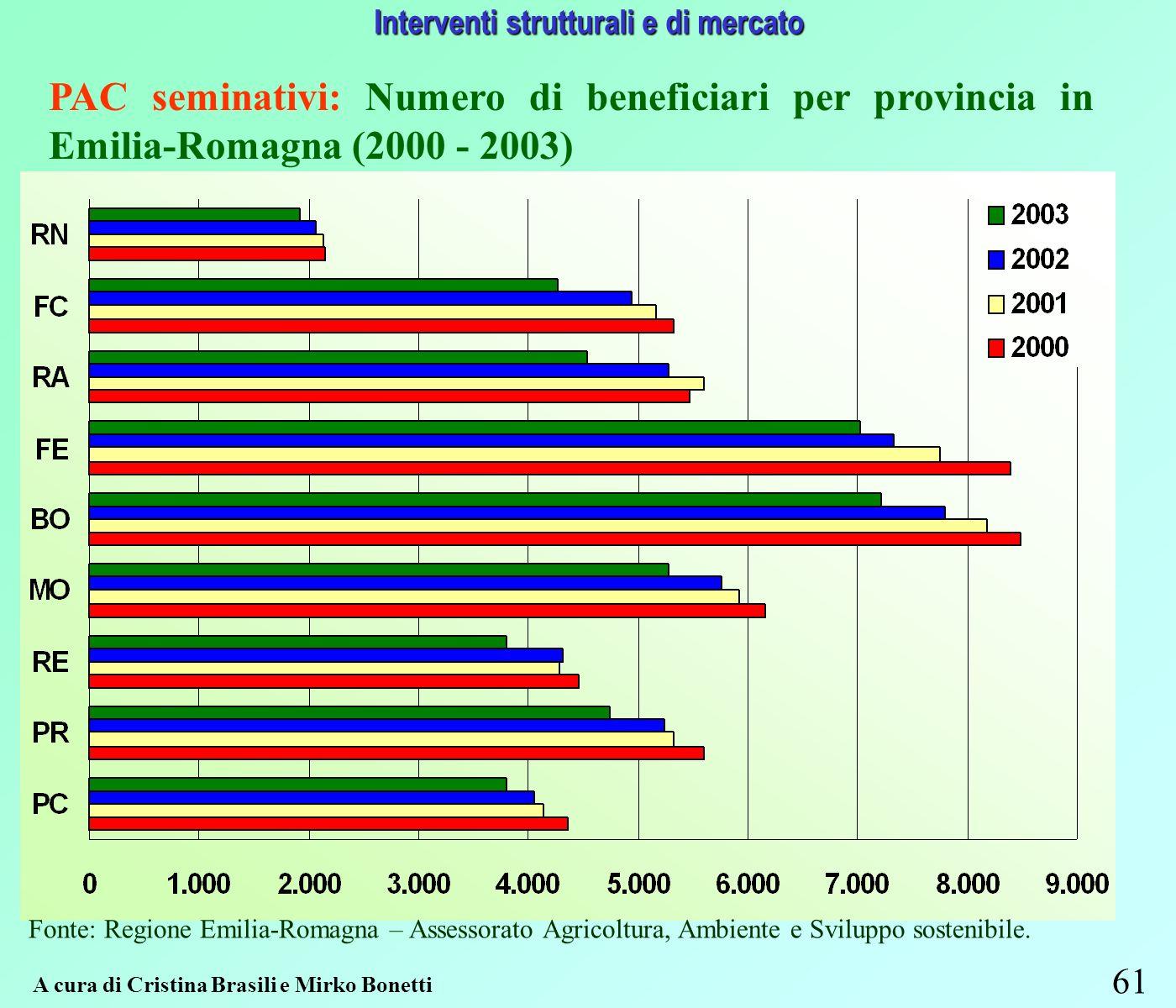 61 Interventi strutturali e di mercato PAC seminativi: Numero di beneficiari per provincia in Emilia-Romagna (2000 - 2003) Fonte: Regione Emilia-Romagna – Assessorato Agricoltura, Ambiente e Sviluppo sostenibile.
