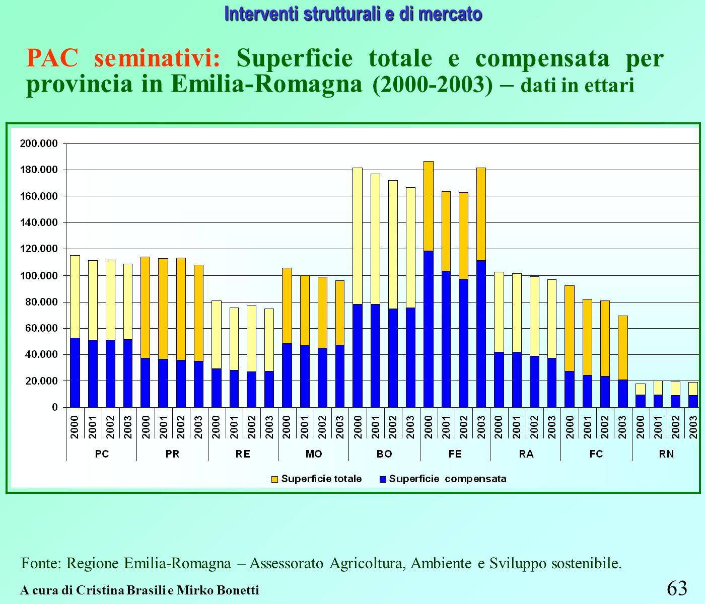 63 Interventi strutturali e di mercato Fonte: Regione Emilia-Romagna – Assessorato Agricoltura, Ambiente e Sviluppo sostenibile.