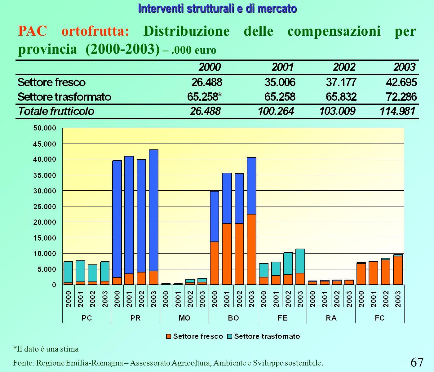 67 Interventi strutturali e di mercato PAC ortofrutta: Distribuzione delle compensazioni per provincia (2000-2003) –.000 euro *Il dato è una stima Fonte: Regione Emilia-Romagna – Assessorato Agricoltura, Ambiente e Sviluppo sostenibile.