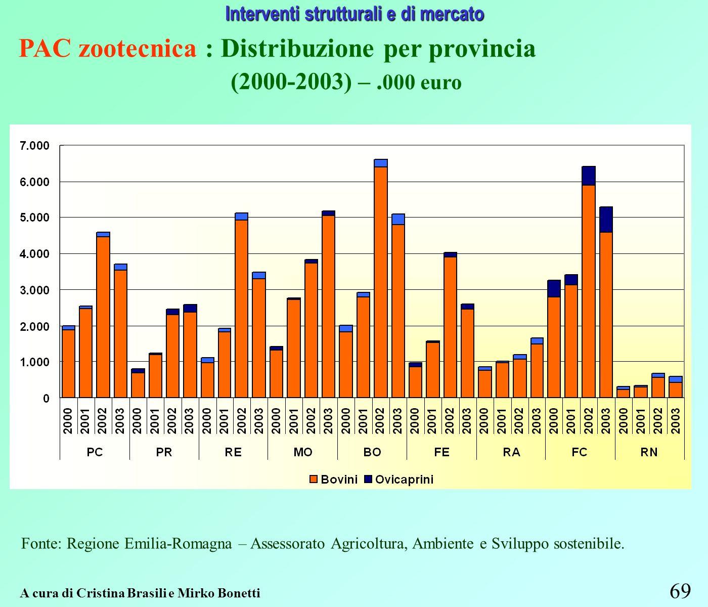 69 Interventi strutturali e di mercato A cura di Cristina Brasili e Mirko Bonetti PAC zootecnica : Distribuzione per provincia (2000-2003) –.