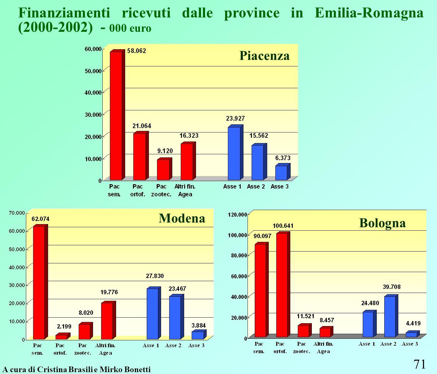 71 Finanziamenti ricevuti dalle province in Emilia-Romagna (2000-2002) - 000 euro A cura di Cristina Brasili e Mirko Bonetti Modena Bologna Piacenza