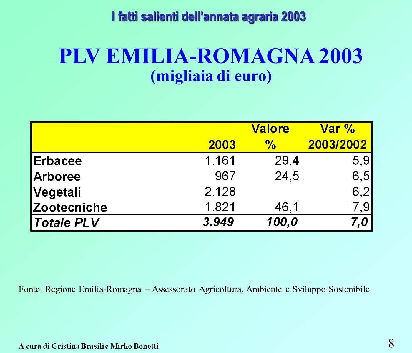 9 A cura di Cristina Brasili e Mirko Bonetti PLV 2003 - (migliaia di euro) Ripartizione percentuale per comparti I fatti salienti dellannata agraria 2003 I fatti salienti dellannata agraria 2003