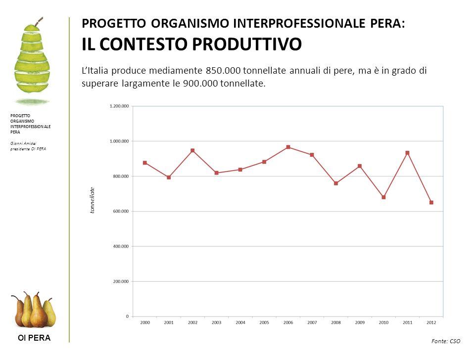 OI PERA PROGETTO ORGANISMO INTERPROFESSIONALE PERA Gianni Amidei presidente OI PERA PROGETTO ORGANISMO INTERPROFESSIONALE PERA: IL CONTESTO PRODUTTIVO LItalia produce mediamente 850.000 tonnellate annuali di pere, ma è in grado di superare largamente le 900.000 tonnellate.