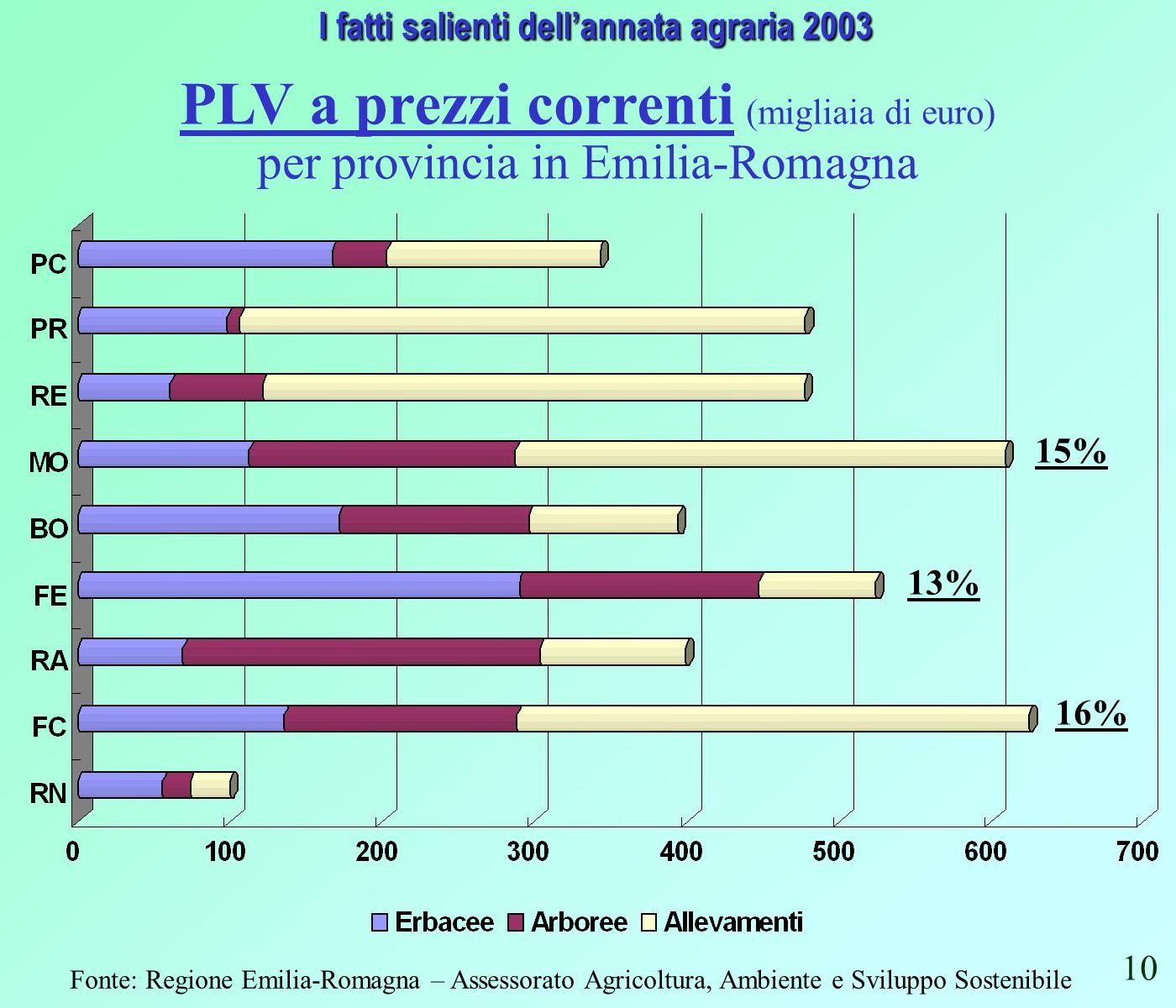 Fonte: Regione Emilia-Romagna – Assessorato Agricoltura, Ambiente e Sviluppo Sostenibile I fatti salienti dellannata agraria 2003 I fatti salienti dellannata agraria 2003 PLV a prezzi correnti (migliaia di euro) per provincia in Emilia-Romagna 15% 16% 13% 10