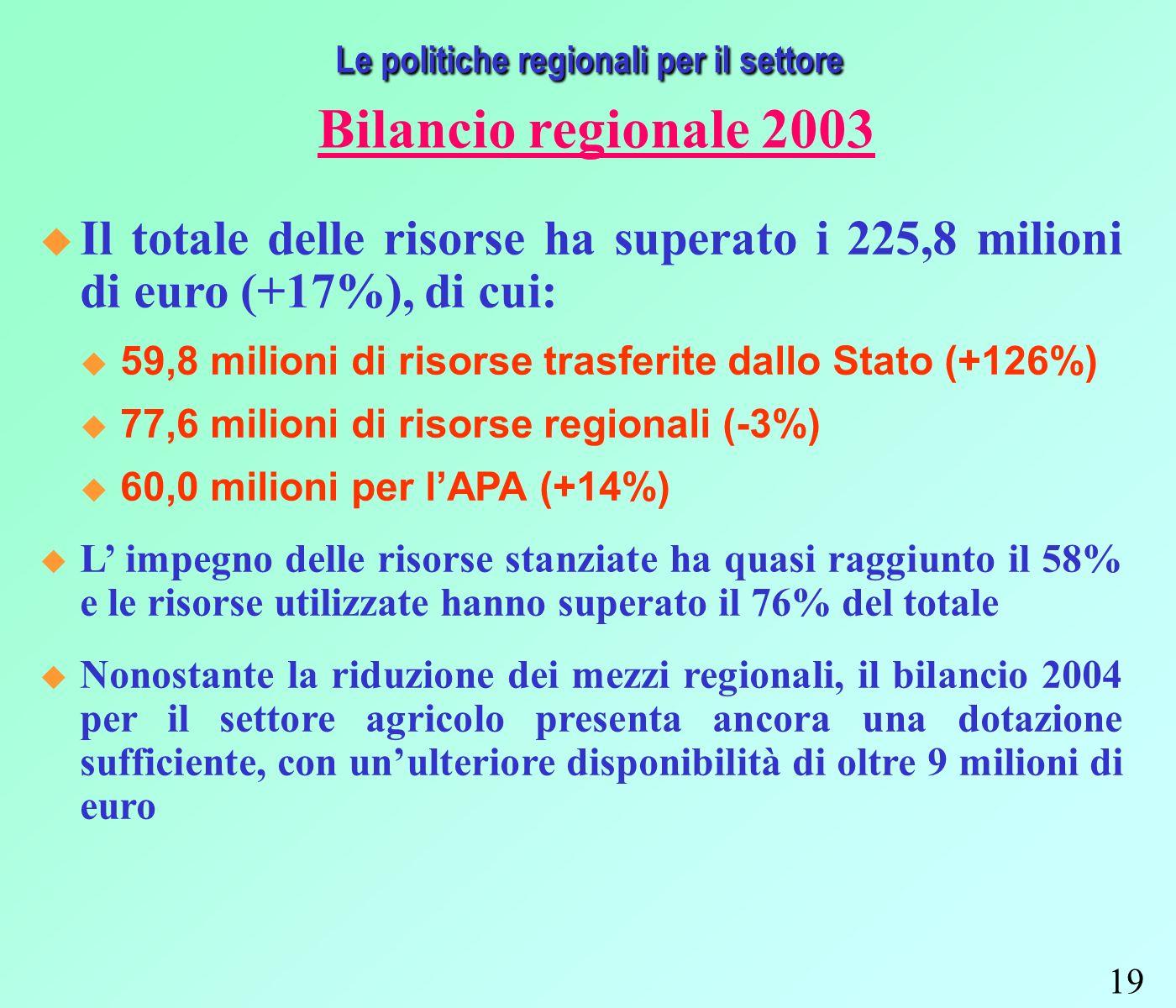 19 Le politiche regionali per il settore Bilancio regionale 2003 Il totale delle risorse ha superato i 225,8 milioni di euro (+17%), di cui: 59,8 milioni di risorse trasferite dallo Stato (+126%) 77,6 milioni di risorse regionali (-3%) 60,0 milioni per lAPA (+14%) L impegno delle risorse stanziate ha quasi raggiunto il 58% e le risorse utilizzate hanno superato il 76% del totale Nonostante la riduzione dei mezzi regionali, il bilancio 2004 per il settore agricolo presenta ancora una dotazione sufficiente, con unulteriore disponibilità di oltre 9 milioni di euro