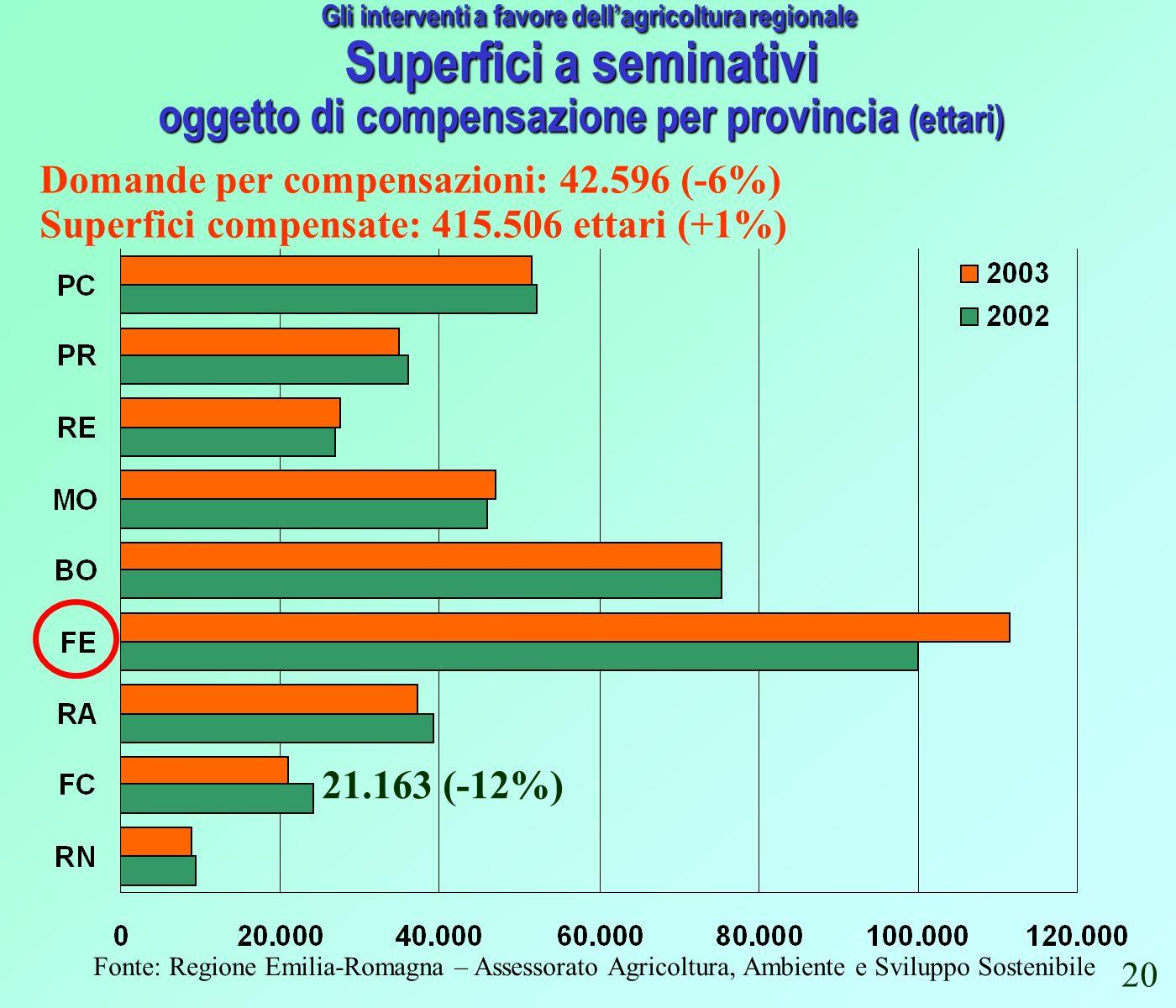 Fonte: Regione Emilia-Romagna – Assessorato Agricoltura, Ambiente e Sviluppo Sostenibile Gli interventi a favore dellagricoltura regionale Superfici a seminativi oggetto di compensazione per provincia (ettari) Superfici compensate: 415.506 ettari (+1%) Domande per compensazioni: 42.596 (-6%) 21.163 (-12%) 20
