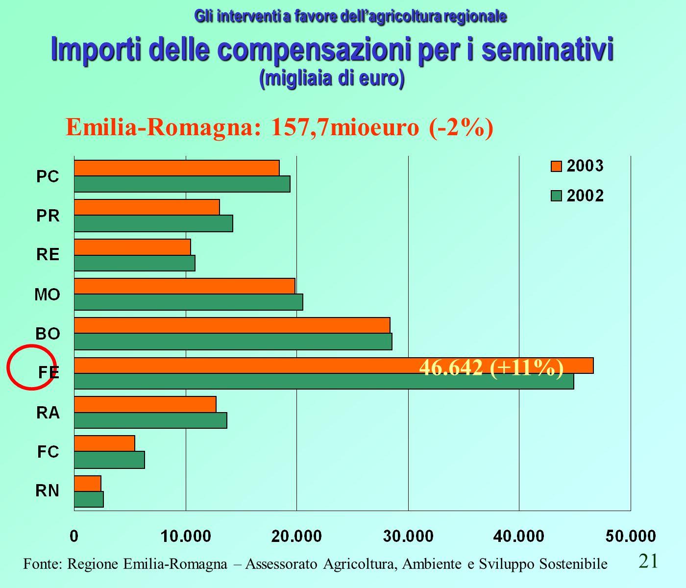 Importi delle compensazioni per i seminativi (migliaia di euro) Fonte: Regione Emilia-Romagna – Assessorato Agricoltura, Ambiente e Sviluppo Sostenibile Gli interventi a favore dellagricoltura regionale 46.642 (+11%) 21 Emilia-Romagna: 157,7mioeuro (-2%)