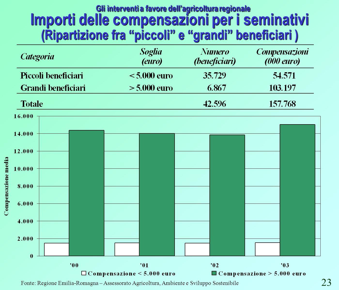 Fonte: Regione Emilia-Romagna – Assessorato Agricoltura, Ambiente e Sviluppo Sostenibile Gli interventi a favore dellagricoltura regionale Importi delle compensazioni per i seminativi (Ripartizione fra piccoli e grandi beneficiari ) 23