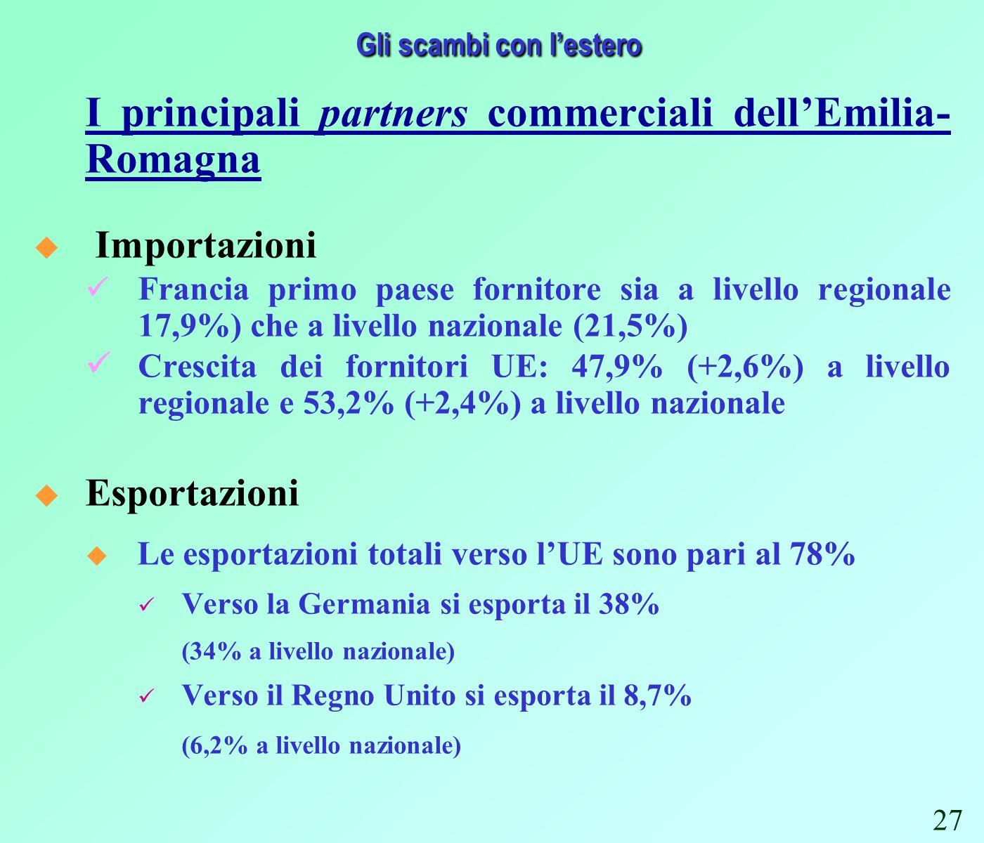 Gli scambi con lestero I principali partners commerciali dellEmilia- Romagna Importazioni Francia primo paese fornitore sia a livello regionale 17,9%) che a livello nazionale (21,5%) Crescita dei fornitori UE: 47,9% (+2,6%) a livello regionale e 53,2% (+2,4%) a livello nazionale Esportazioni u Le esportazioni totali verso lUE sono pari al 78% Verso la Germania si esporta il 38% (34% a livello nazionale) Verso il Regno Unito si esporta il 8,7% (6,2% a livello nazionale) 27