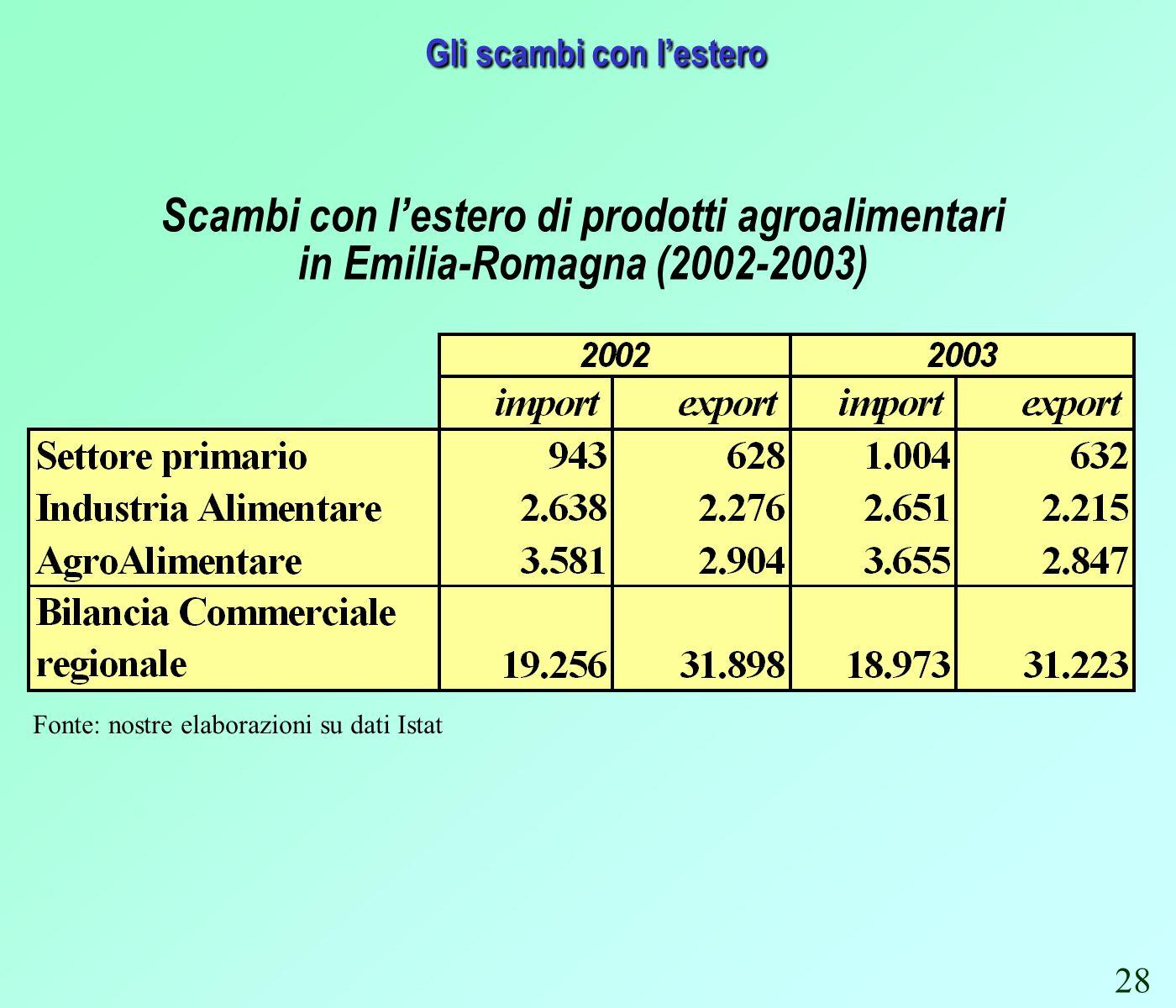 Gli scambi con lestero Fonte: nostre elaborazioni su dati Istat Scambi con lestero di prodotti agroalimentari in Emilia-Romagna (2002-2003) 28