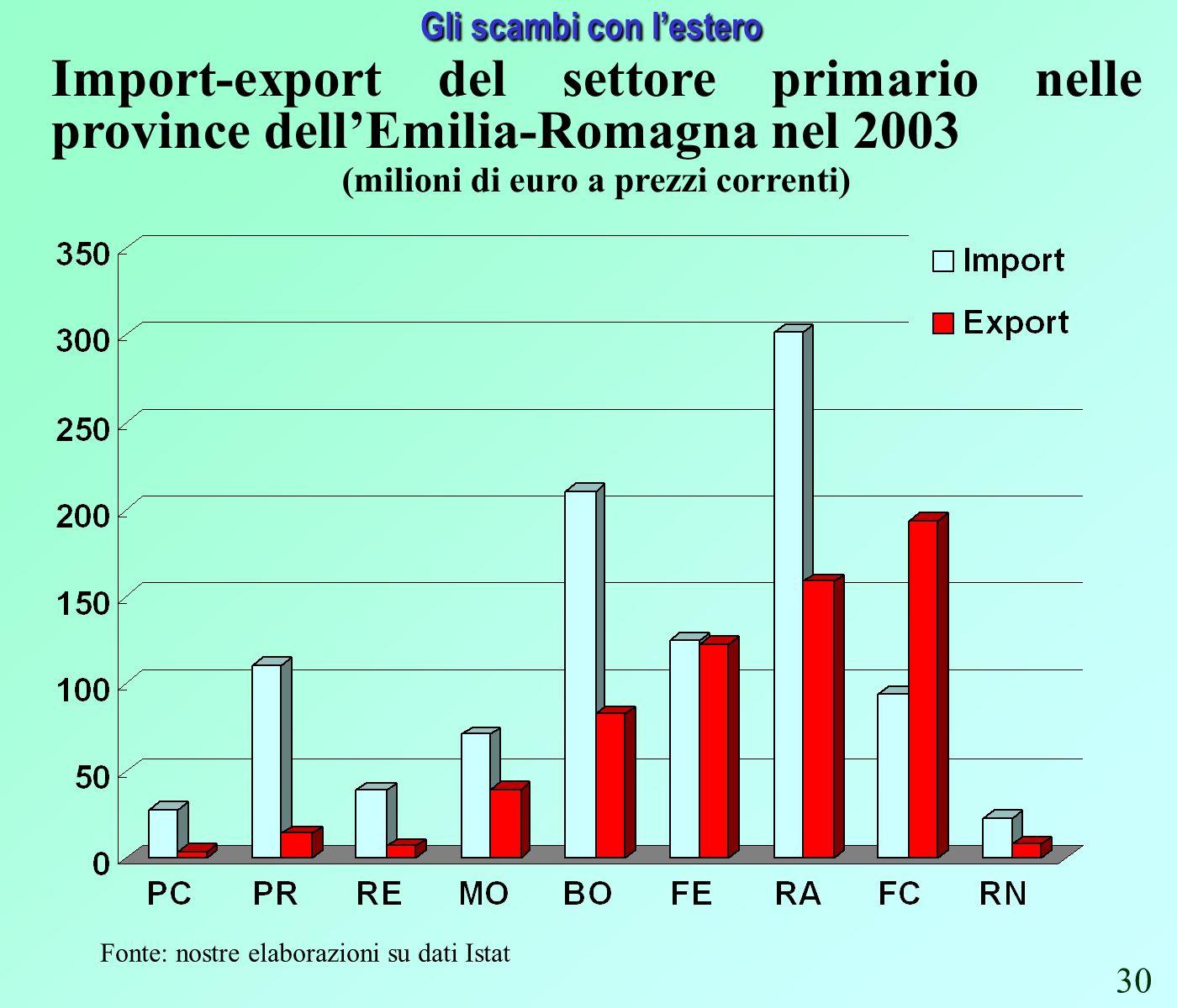 Gli scambi con lestero Import-export del settore primario nelle province dellEmilia-Romagna nel 2003 (milioni di euro a prezzi correnti) Fonte: nostre elaborazioni su dati Istat 30