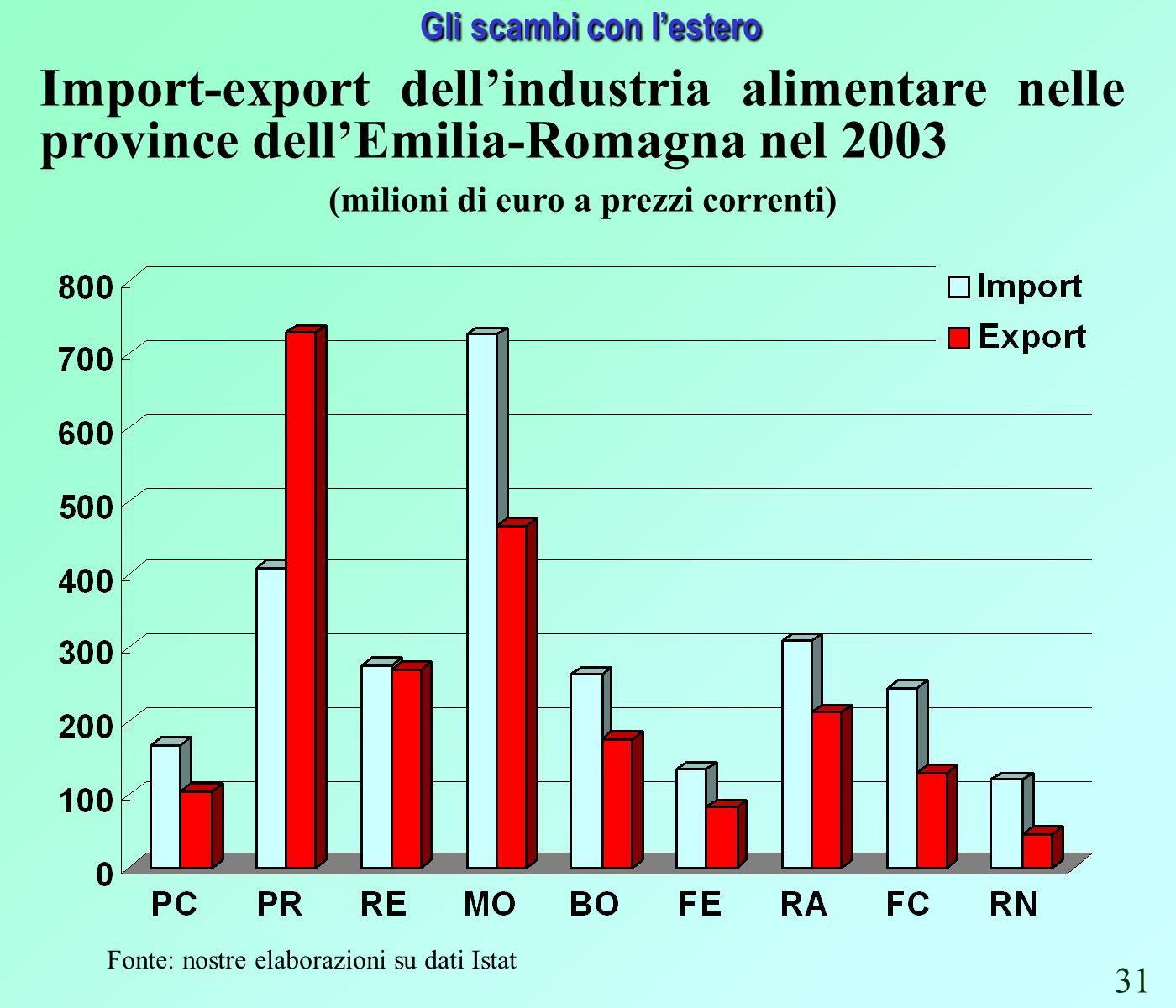 Gli scambi con lestero Fonte: nostre elaborazioni su dati Istat Import-export dellindustria alimentare nelle province dellEmilia-Romagna nel 2003 (milioni di euro a prezzi correnti) 31
