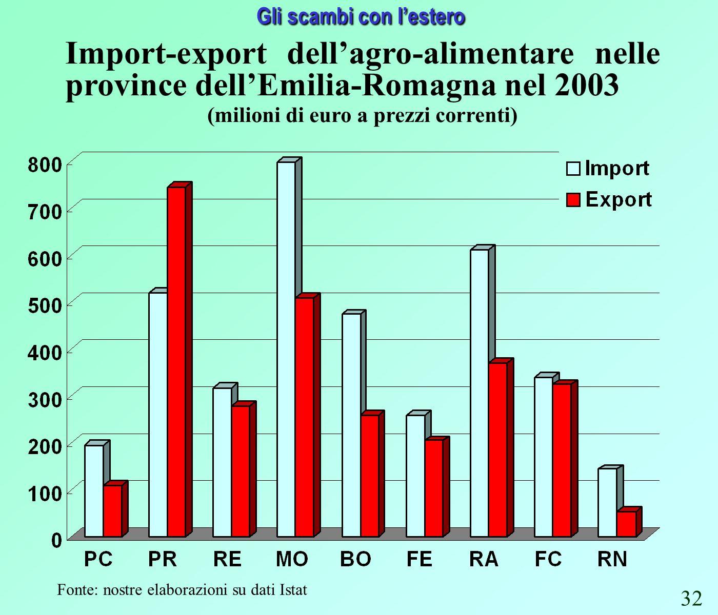 Gli scambi con lestero Fonte: nostre elaborazioni su dati Istat Import-export dellagro-alimentare nelle province dellEmilia-Romagna nel 2003 (milioni di euro a prezzi correnti) 32