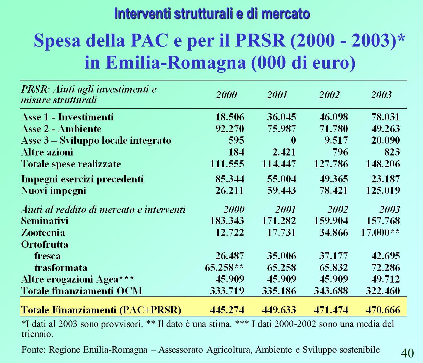 Interventi strutturali e di mercato Spesa della PAC e per il PRSR (2000 - 2003)* in Emilia-Romagna (000 di euro) *I dati al 2003 sono provvisori.
