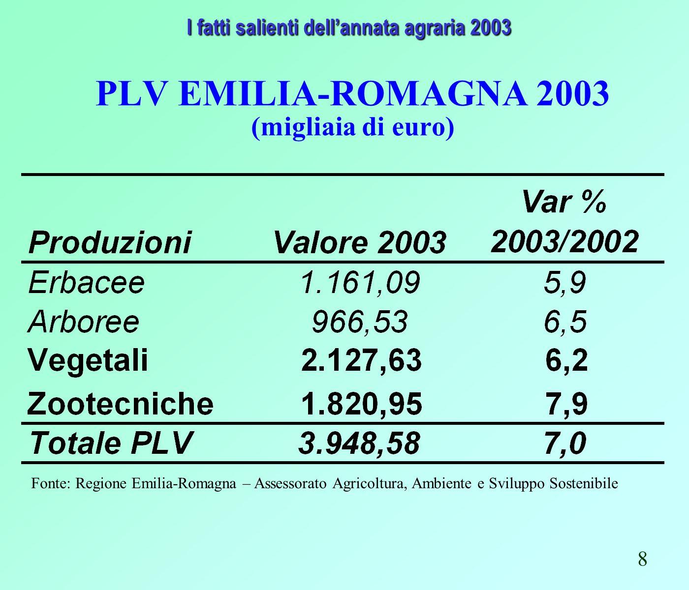 PLV EMILIA-ROMAGNA 2003 (migliaia di euro) Fonte: Regione Emilia-Romagna – Assessorato Agricoltura, Ambiente e Sviluppo Sostenibile I fatti salienti dellannata agraria 2003 I fatti salienti dellannata agraria 2003 8