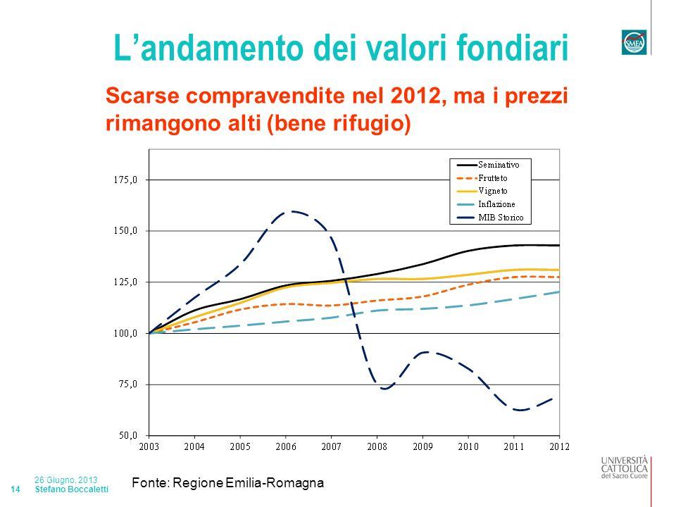 Stefano Boccaletti 26 Giugno, 2013 14 Landamento dei valori fondiari Scarse compravendite nel 2012, ma i prezzi rimangono alti (bene rifugio) Fonte: Regione Emilia-Romagna