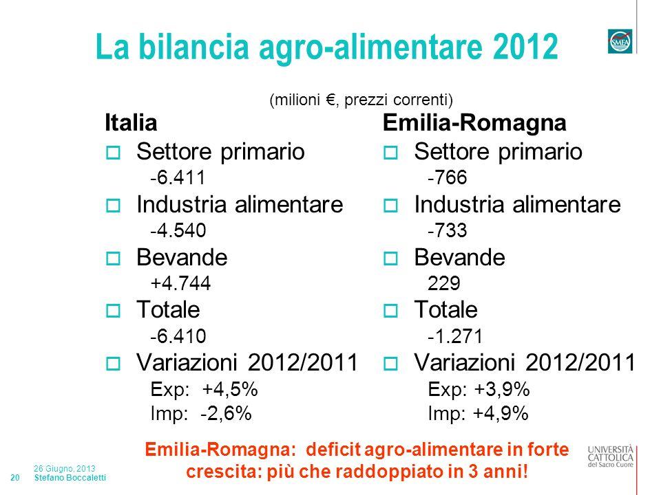 Stefano Boccaletti 26 Giugno, 2013 20 La bilancia agro-alimentare 2012 Italia Settore primario -6.411 Industria alimentare -4.540 Bevande +4.744 Totale -6.410 Variazioni 2012/2011 Exp: +4,5% Imp: -2,6% Emilia-Romagna Settore primario -766 Industria alimentare -733 Bevande 229 Totale -1.271 Variazioni 2012/2011 Exp: +3,9% Imp: +4,9% (milioni, prezzi correnti) Emilia-Romagna: deficit agro-alimentare in forte crescita: più che raddoppiato in 3 anni!