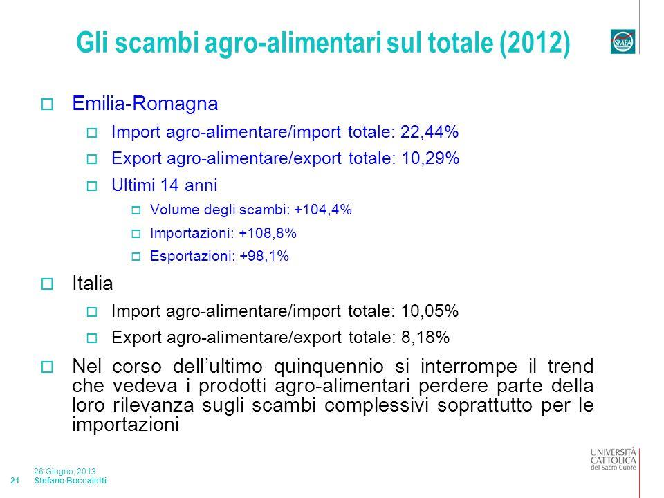 Stefano Boccaletti 26 Giugno, 2013 21 Gli scambi agro-alimentari sul totale (2012) Emilia-Romagna Import agro-alimentare/import totale: 22,44% Export agro-alimentare/export totale: 10,29% Ultimi 14 anni Volume degli scambi: +104,4% Importazioni: +108,8% Esportazioni: +98,1% Italia Import agro-alimentare/import totale: 10,05% Export agro-alimentare/export totale: 8,18% Nel corso dellultimo quinquennio si interrompe il trend che vedeva i prodotti agro-alimentari perdere parte della loro rilevanza sugli scambi complessivi soprattutto per le importazioni