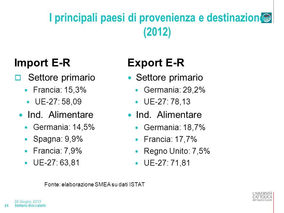 Stefano Boccaletti 26 Giugno, 2013 24 I principali paesi di provenienza e destinazione (2012) Import E-R Settore primario Francia: 15,3% UE-27: 58,09 Ind.