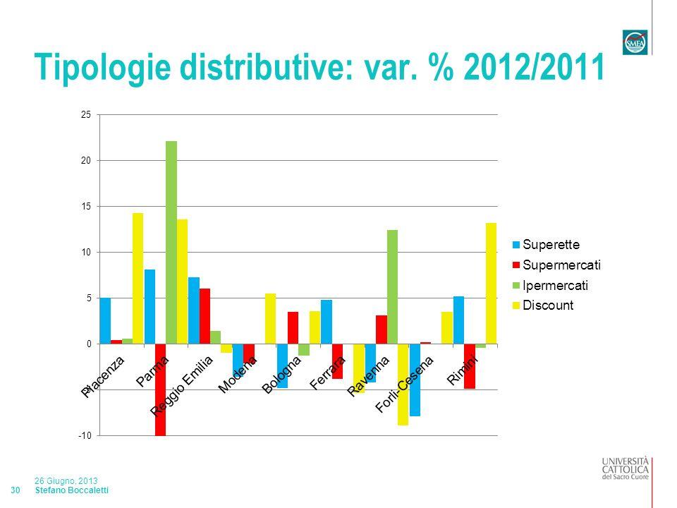 Stefano Boccaletti 26 Giugno, 2013 30 Tipologie distributive: var. % 2012/2011