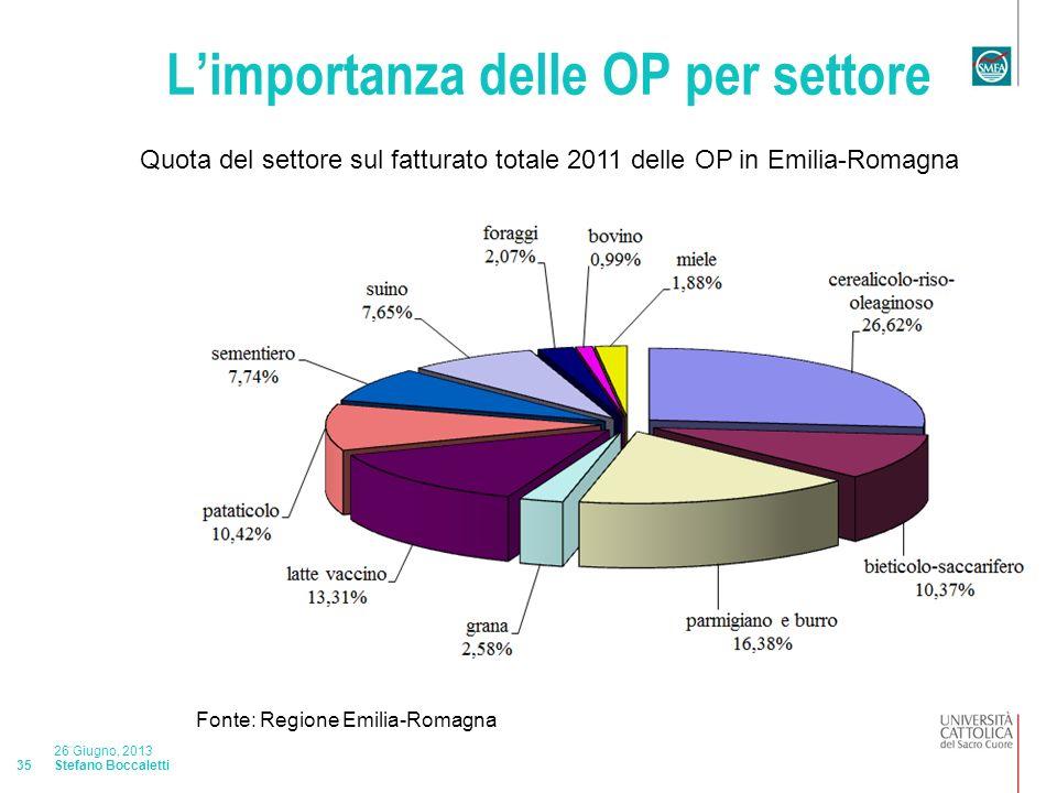 Stefano Boccaletti 26 Giugno, 2013 35 Limportanza delle OP per settore Quota del settore sul fatturato totale 2011 delle OP in Emilia-Romagna Fonte: Regione Emilia-Romagna