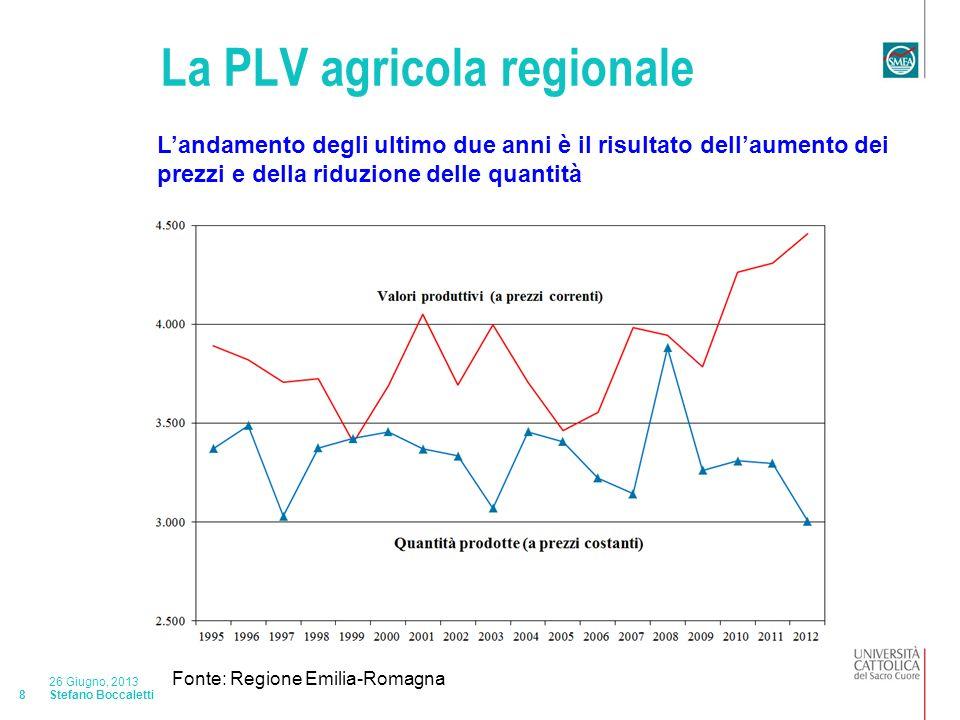 Stefano Boccaletti 26 Giugno, 2013 9 Distribuzione percentuale della PLV per provincia: 2012